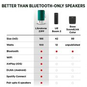 Libratone-ZIPP-WiFi-Bluetooth-Multi-Room-Wireless-Speaker-Victory-Red-0-0