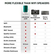 Libratone-ZIPP-WiFi-Bluetooth-Multi-Room-Wireless-Speaker-Victory-Red-0-1